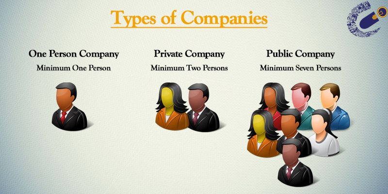 Types of Companies In South Africa